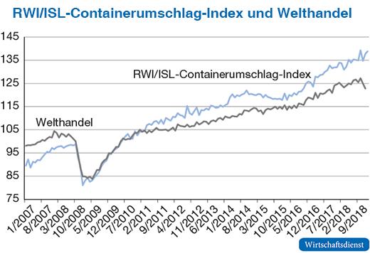 Sieben Jahre RWI/ISL-Containerumschlag-Index