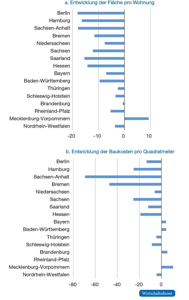 Bautätigkeit in den Bundesländern bis 2017 - Wirtschaftsdienst