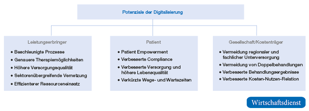 digitalisierung vor und nachteile